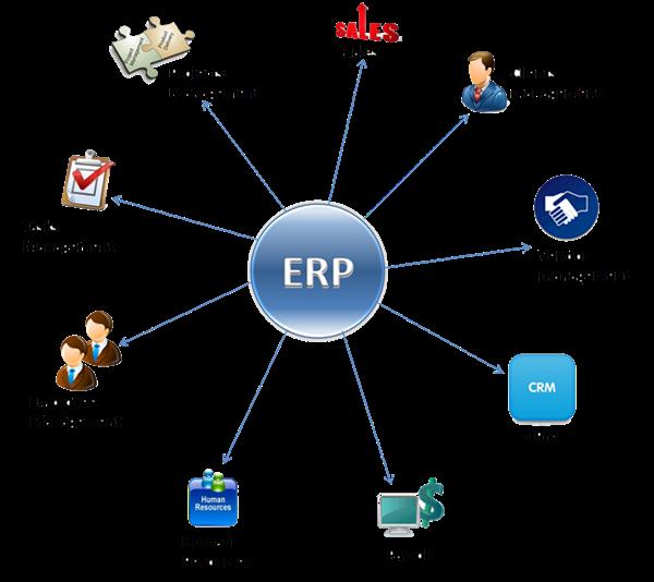 ERP-CRM
